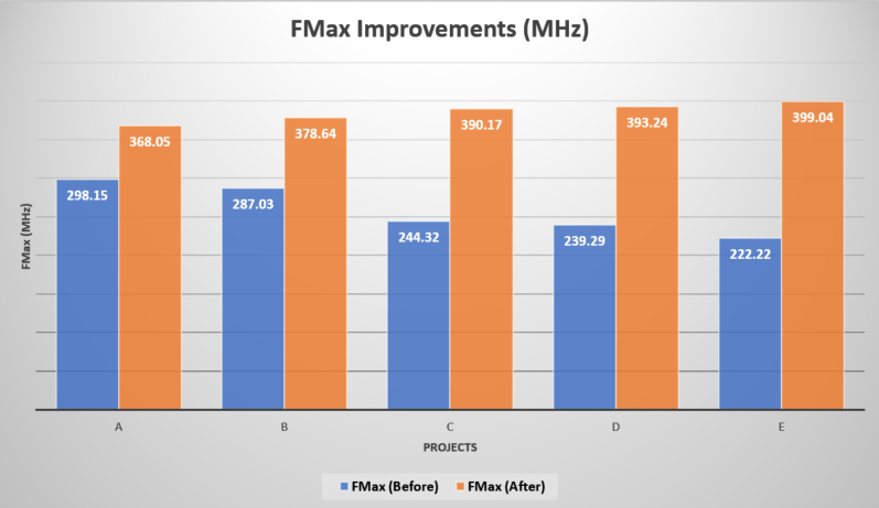 FMax_improvements