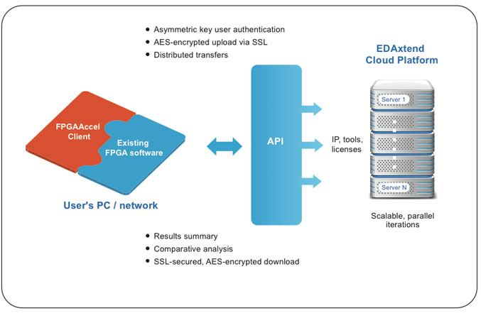 Plunify Application Diagram